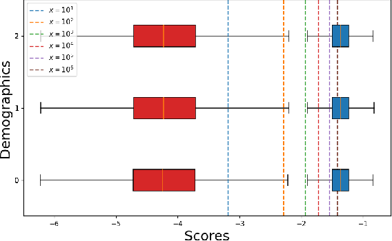 Figure 3 for Fairness in Biometrics: a figure of merit to assess biometric verification systems
