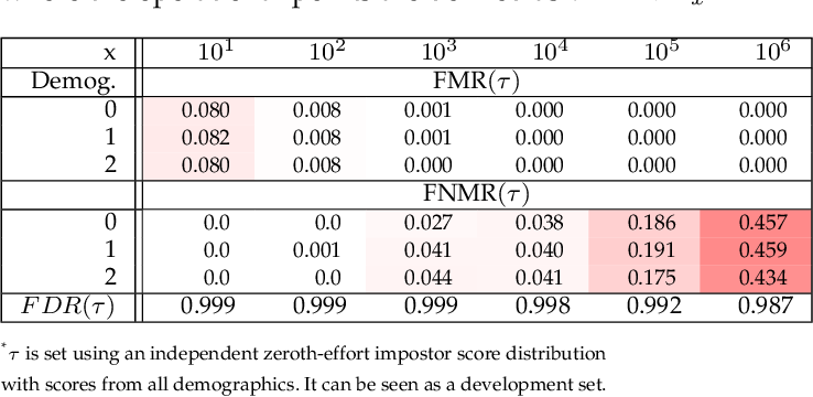Figure 2 for Fairness in Biometrics: a figure of merit to assess biometric verification systems
