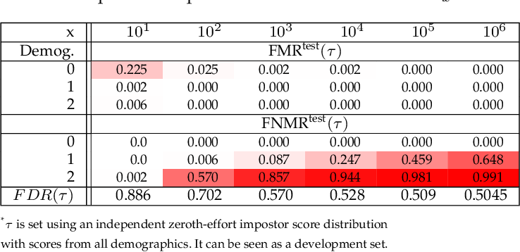 Figure 4 for Fairness in Biometrics: a figure of merit to assess biometric verification systems