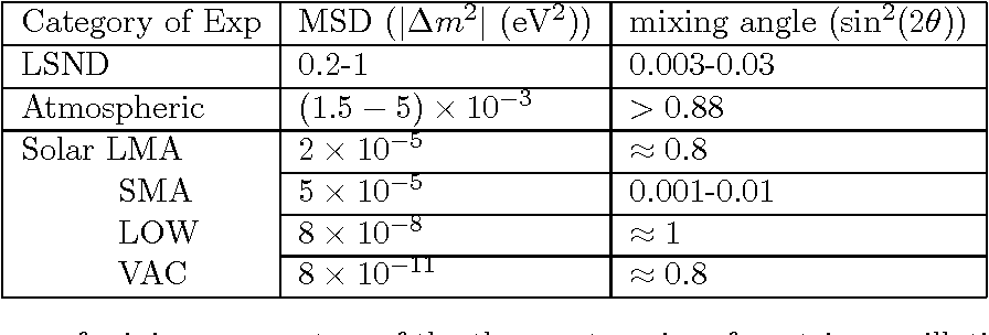 Table 2: Summary of mixing parameters of the three categories of neutrino oscillation experiments