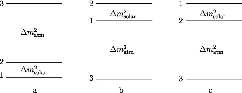 Figure 2: Three possible level structures of the 3-neutrino scenario