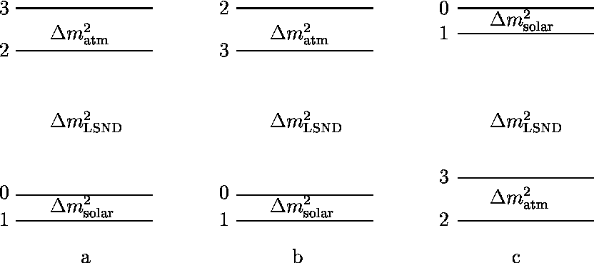 Figure 3: Three possible level structures of the 4-neutrino scenario