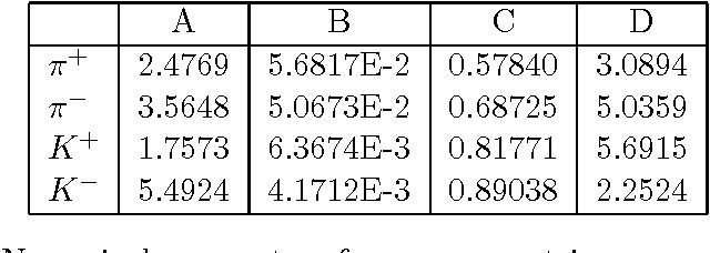 Table 3: Numerical parameters for meson-neutrino energy spectrum