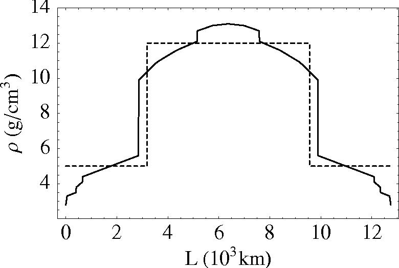 Figure 4: Earth density profile.