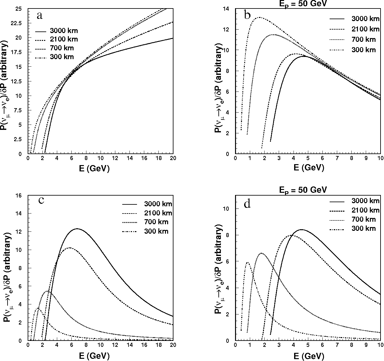 Figure 6: Figure of merit for sin2 2θ13 measurement at a) neutrino factories without backgrounds, b) meson-neutrino beams without backgrounds, c) neutrino factories with f=0.02 and r=0.1, and d) meson-neutrino beams with f=0.03 and r=0.1.