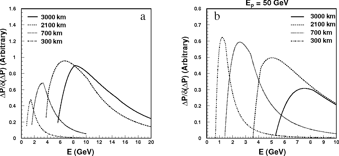 Figure 7: Figure of merit for CP phase measurement at a) neutrino factories with f=0.02 and r=0.1, and b) meson-neutrino beams with f=0.03 and r=0.1.