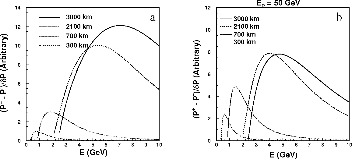 Figure 8: Figure of merit for the sign of ∆m232 at a) neutrino factories with f=0.02 and r=0.1, and b) meson-neutrino beams with f=0.03 and r=0.1.