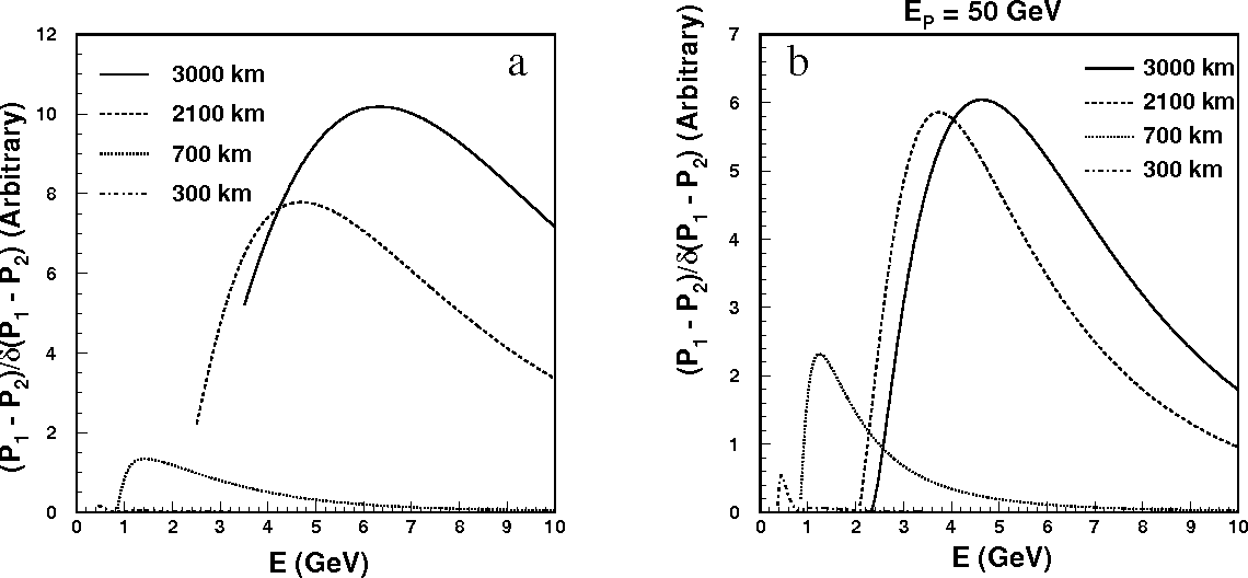 Figure 9: Figure of merit for the matter effect at a) neutrino factories with f=0.02 and r=0.1, and b) meson-neutrino beams with f=0.03 and r=0.1.