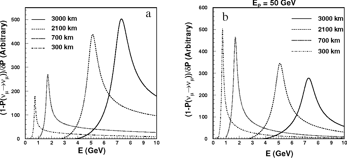 Figure 10: Figure of merit for ∆m232 and sin 2 2θ23 at a) neutrino factories with f=0.01 and r=0.1, and b) meson-neutrino beams with f=0.01 and r=0.1.