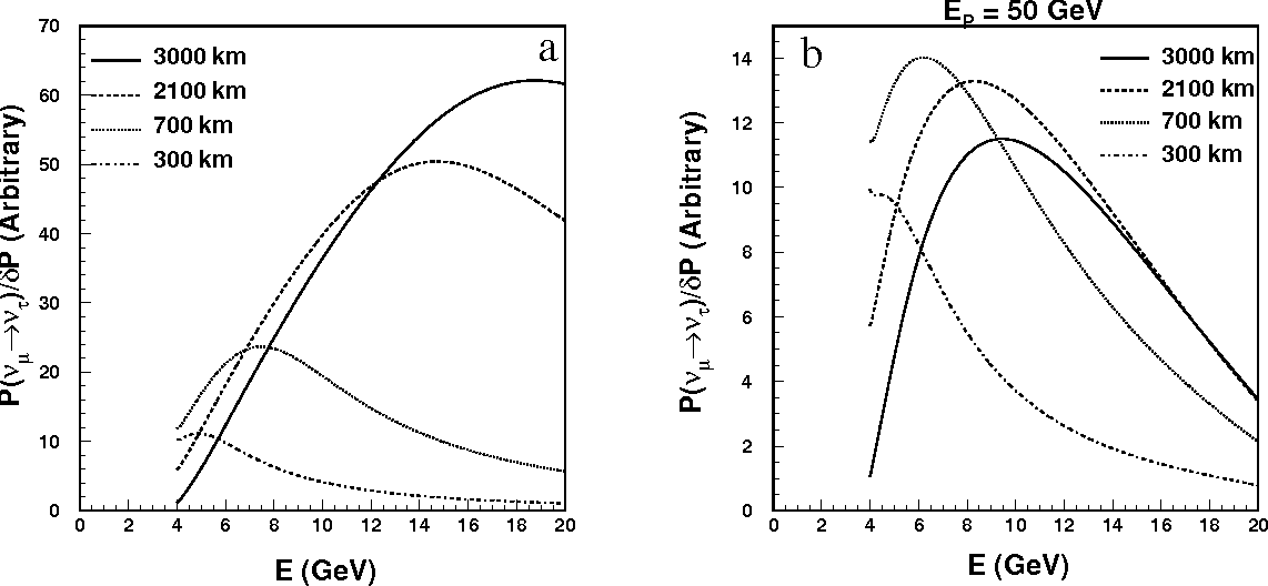 Figure 11: Figure of merit for tau appearance at a) neutrino factories with f=0.03 and r=0.1, and b) meson-neutrino beams with f=0.03 and r=0.1.