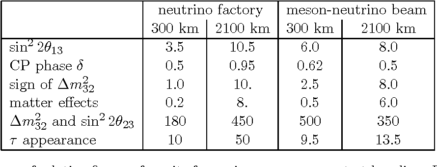 Table 5: Summary of relative figure of merits for various measurement at baselines L=300 and 2100 km.