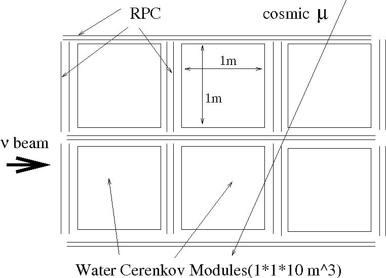 Figure 12: Schematic of water Čerenkov calorimeter