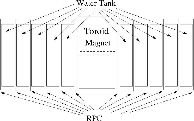 Figure 14: Schematic of a toroid magnet