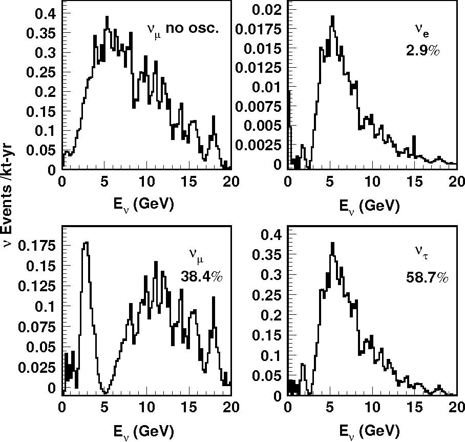 Figure 17: Beam profile of HIPA-Beijing