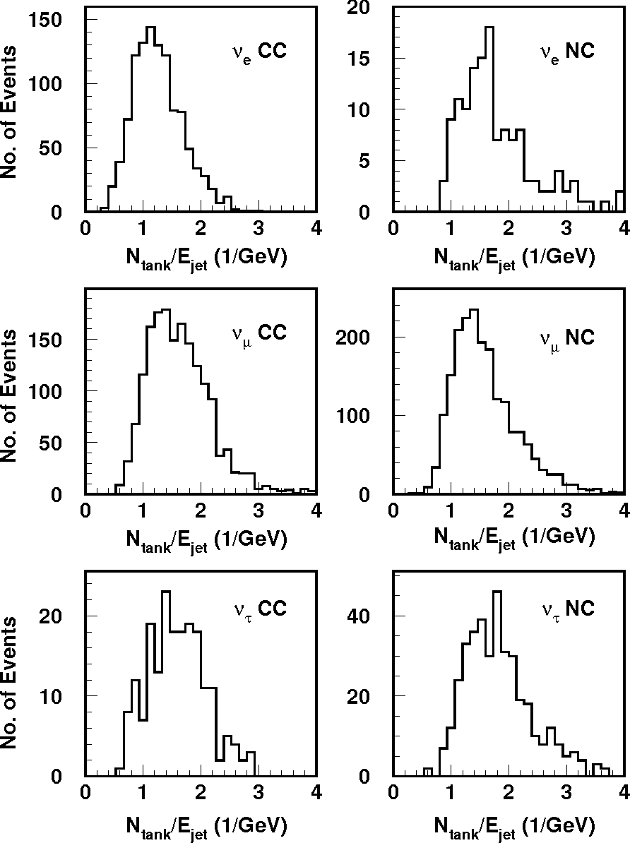 Figure 20: The number of cells fired normalized to the jet energy, Ntank/Ejet, for various type of neutrino events