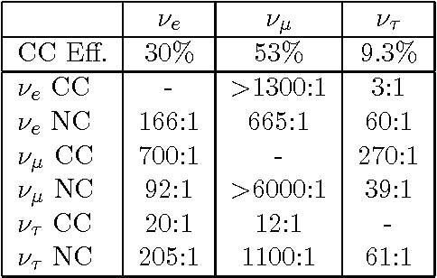 Table 7: Results from Monte Carlo simulation: Efficiency vs background rejection power for different flavors.