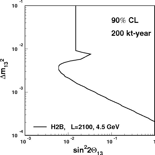 Figure 23: Sensitivity to sin2 2θ13 at H2B.