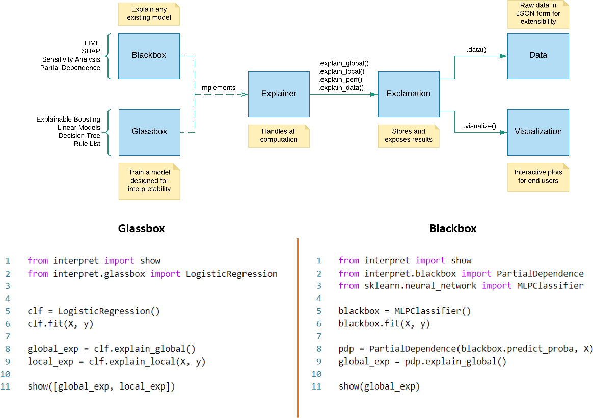 Figure 1 for InterpretML: A Unified Framework for Machine Learning Interpretability