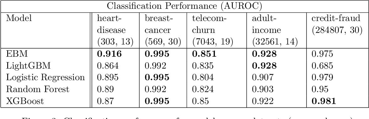 Figure 3 for InterpretML: A Unified Framework for Machine Learning Interpretability
