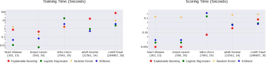 Figure 4 for InterpretML: A Unified Framework for Machine Learning Interpretability
