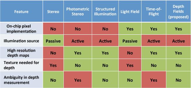 Figure 1 for Depth Fields: Extending Light Field Techniques to Time-of-Flight Imaging