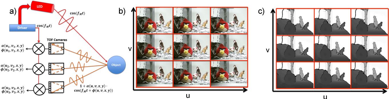 Figure 2 for Depth Fields: Extending Light Field Techniques to Time-of-Flight Imaging