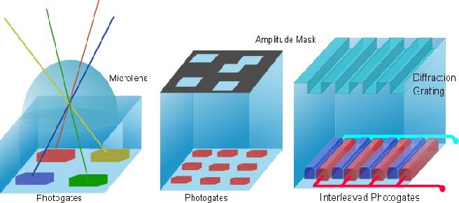 Figure 3 for Depth Fields: Extending Light Field Techniques to Time-of-Flight Imaging