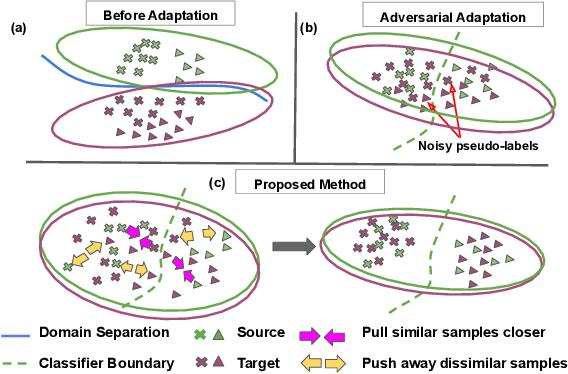 Figure 1 for Instance Level Affinity-Based Transfer for Unsupervised Domain Adaptation