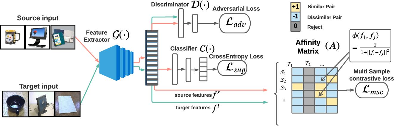 Figure 3 for Instance Level Affinity-Based Transfer for Unsupervised Domain Adaptation
