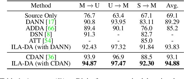Figure 2 for Instance Level Affinity-Based Transfer for Unsupervised Domain Adaptation