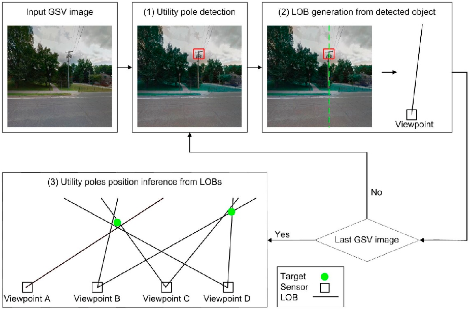 Figure 5 from Using Deep Learning to Identify Utility Poles