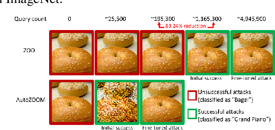 Figure 1 for AutoZOOM: Autoencoder-based Zeroth Order Optimization Method for Attacking Black-box Neural Networks