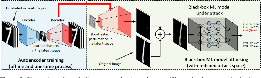 Figure 3 for AutoZOOM: Autoencoder-based Zeroth Order Optimization Method for Attacking Black-box Neural Networks
