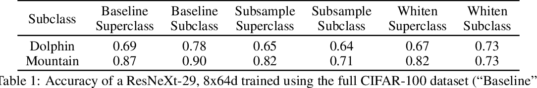 Figure 2 for Hidden Stratification Causes Clinically Meaningful Failures in Machine Learning for Medical Imaging