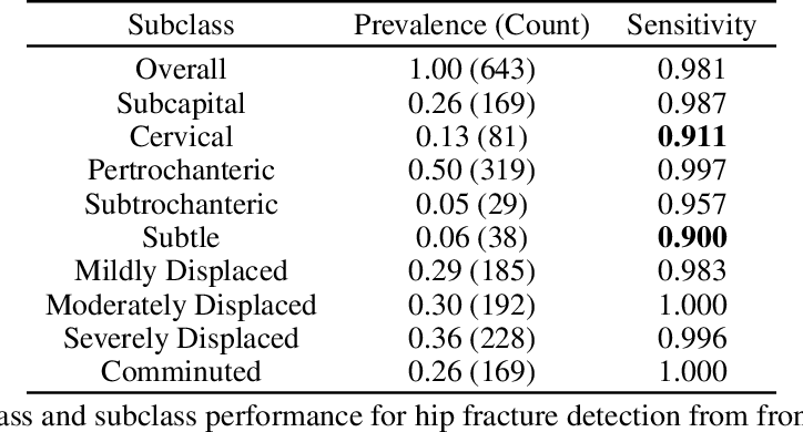 Figure 3 for Hidden Stratification Causes Clinically Meaningful Failures in Machine Learning for Medical Imaging