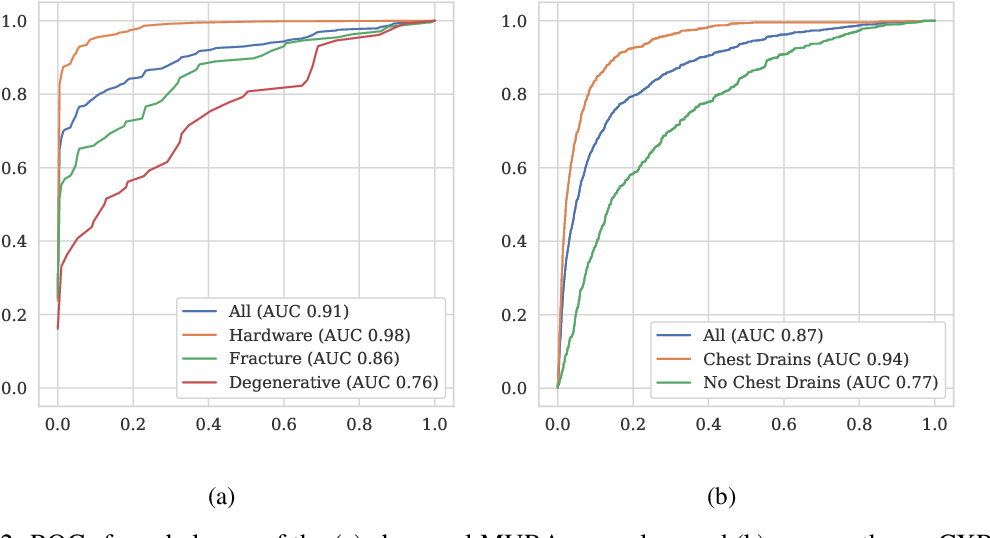 Figure 4 for Hidden Stratification Causes Clinically Meaningful Failures in Machine Learning for Medical Imaging