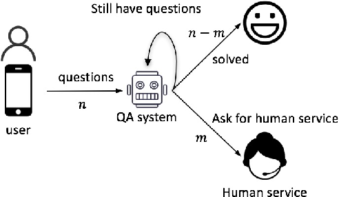 Figure 3 for Interactive Question Clarification in Dialogue via Reinforcement Learning