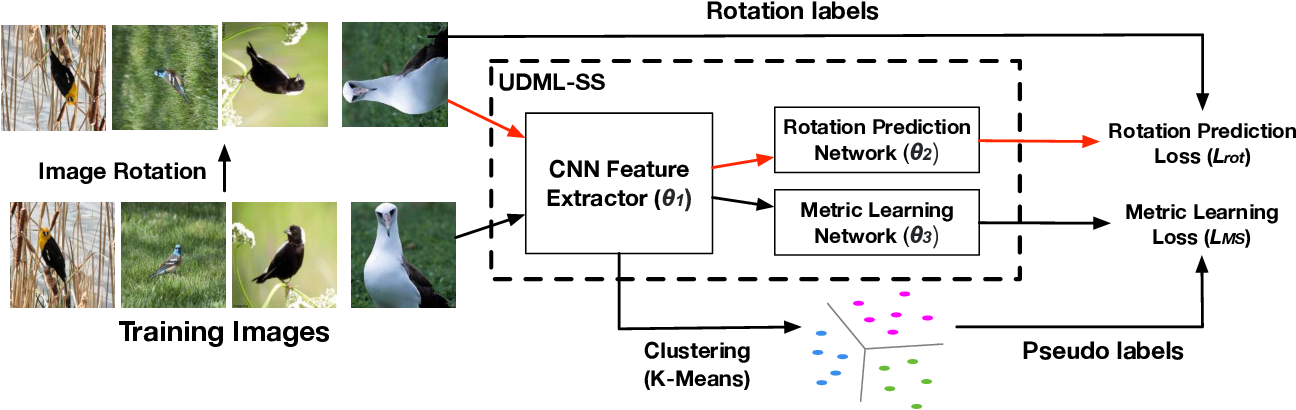 Figure 1 for Unsupervised Deep Metric Learning via Auxiliary Rotation Loss