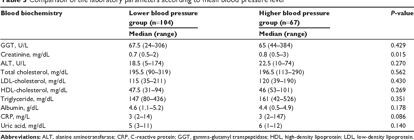 Table 3 Comparison of the laboratory parameters according to mean blood pressure level