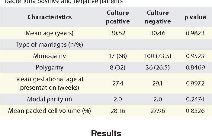 Table 1. Socio-demographic characteristics of asymptomatic bacteriuria positive and negative patients