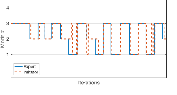 Figure 1 for Inferring and Learning Multi-Robot Policies by Observing an Expert
