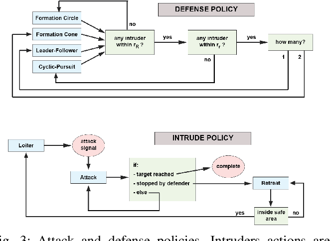 Figure 3 for Inferring and Learning Multi-Robot Policies by Observing an Expert