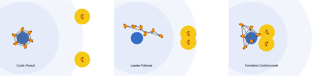 Figure 4 for Inferring and Learning Multi-Robot Policies by Observing an Expert