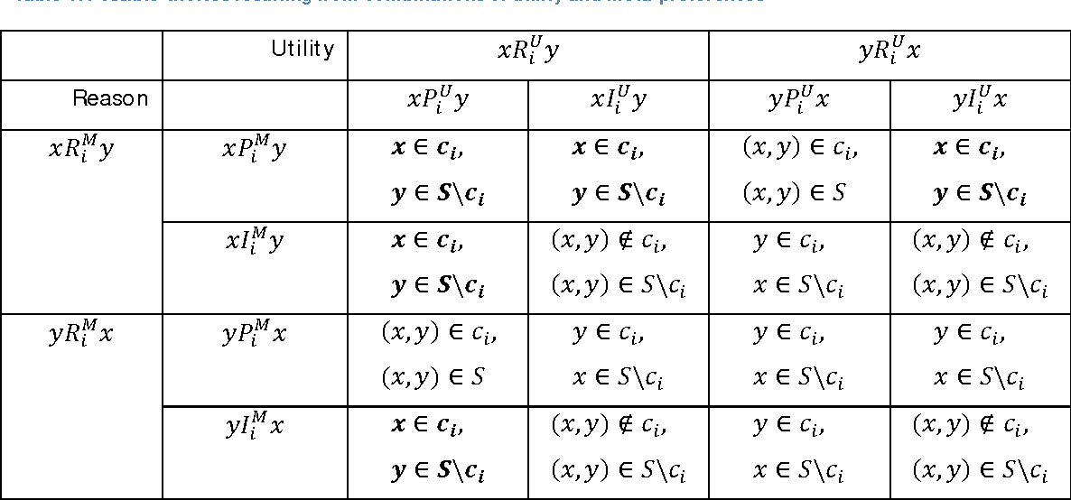 Table 1: Possible choices resulting from combinations of utility and meta-preferences