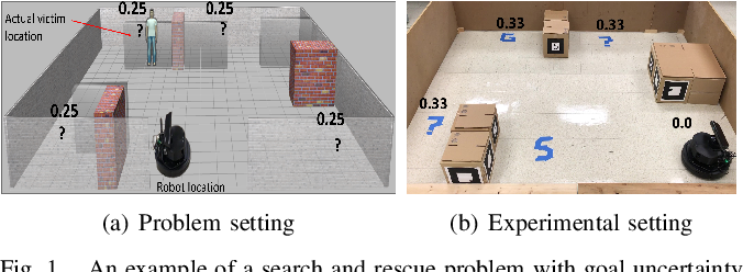 Figure 1 for Planning in Stochastic Environments with Goal Uncertainty