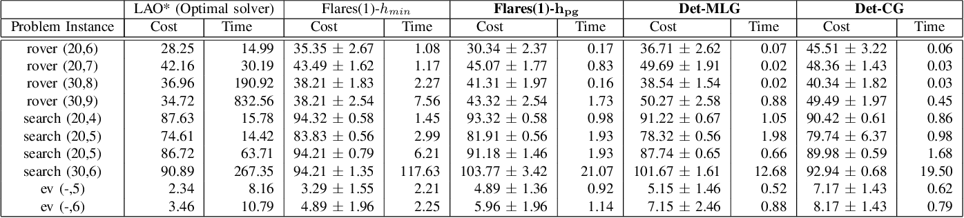 Figure 3 for Planning in Stochastic Environments with Goal Uncertainty