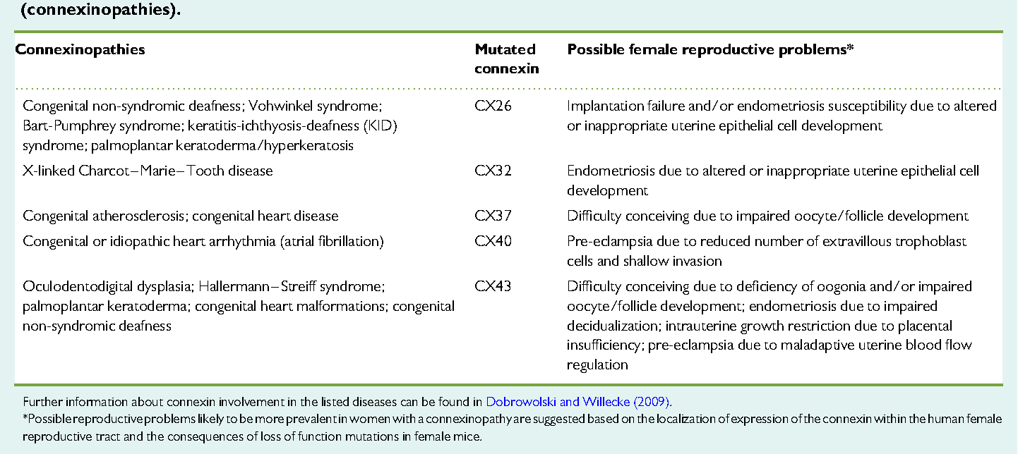 Impaired reproductive function