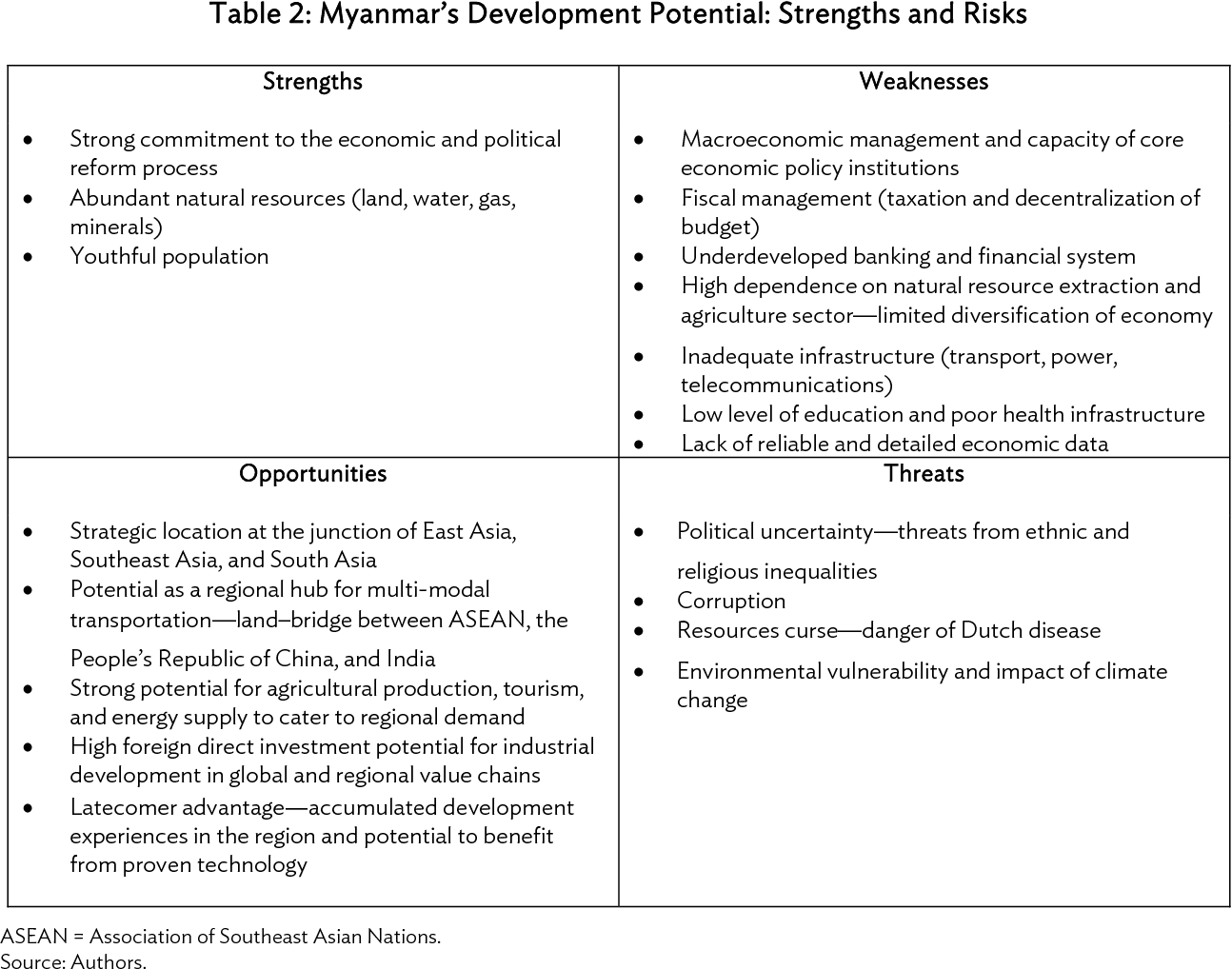 PDF] Myanmar: Unlocking the Potential - A Strategy for High