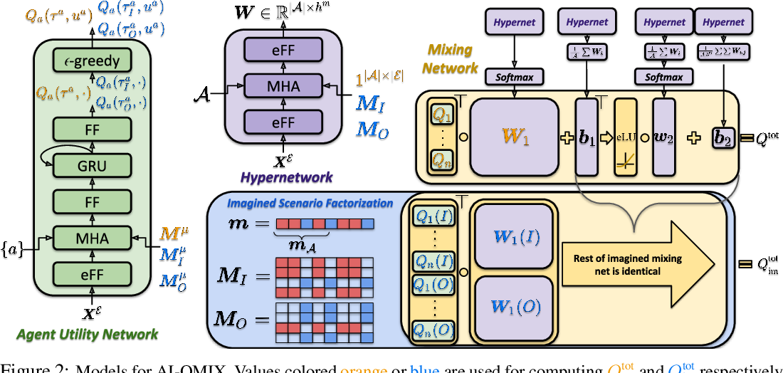 Figure 3 for AI-QMIX: Attention and Imagination for Dynamic Multi-Agent Reinforcement Learning