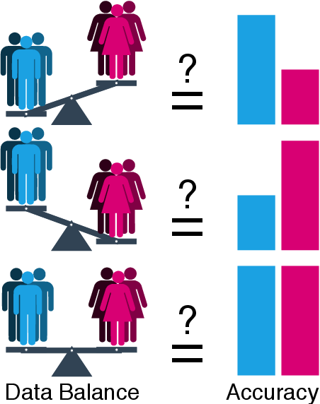 Figure 1 for How Does Gender Balance In Training Data Affect Face Recognition Accuracy?